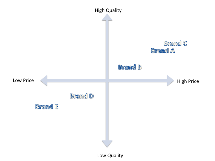 Price Quality map