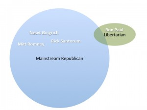 Ron Paul Position