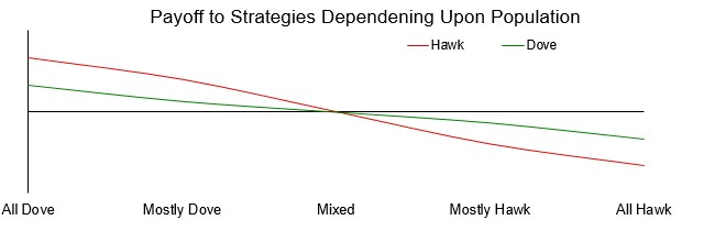 Frequency Dependence And Strategy: How You Do Depends Upon What Others Are Doing