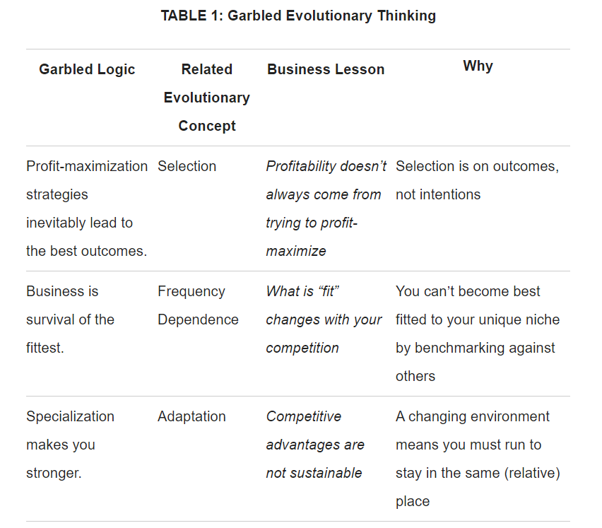 Garbled Ideas About Strategy And Evolutionary Thinking