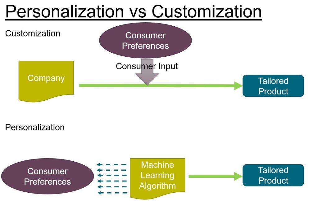 Personalization Versus Customization