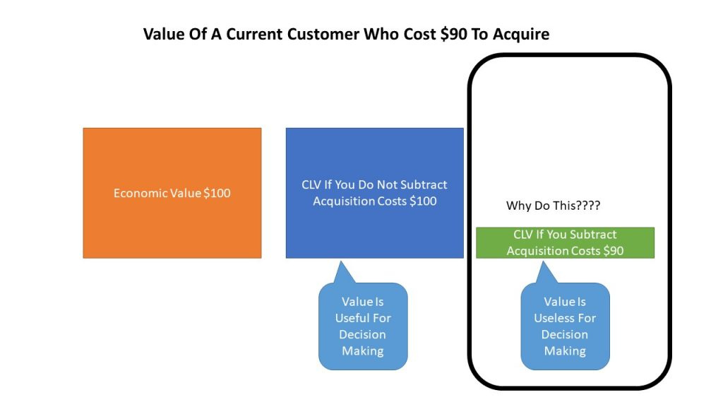 Why Subtract Acqusition Costs From CLV? It Just Makes The Metric Less Useful?